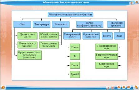 Абиотические факторы экосистем