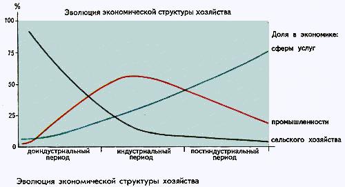 график структуры: