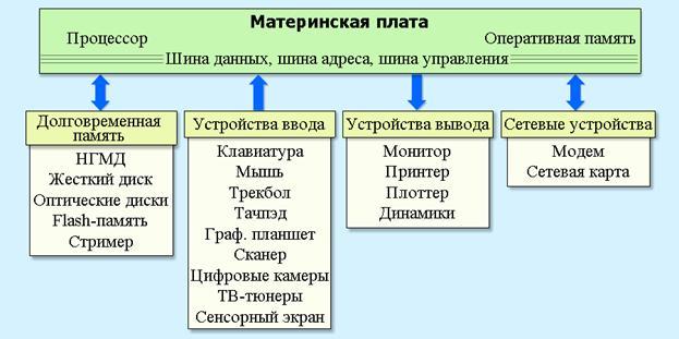 Схема материнской платы